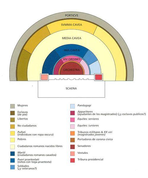 Distribución social en el teatro romano