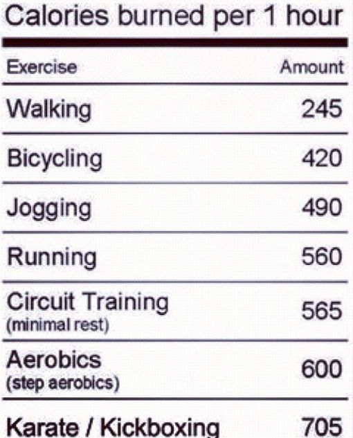 Burn More Calories Not Runnning: 1000+ Images About Healthy Living On Pinterest