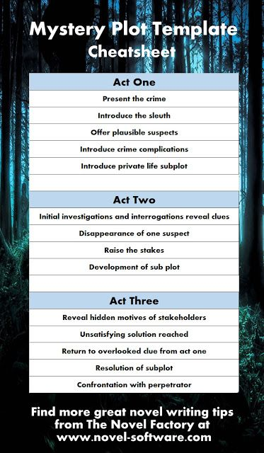 Beginner's Novel Writing Tips by The Novel Factory: Mystery Plot Template / Story Beats / Roadmap