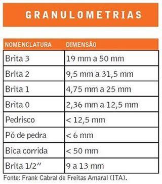 """GRANULOMETRIA DE BRITAS E BGS . . Brita é o fragmento de rochas como granito, gnaisse e calcário, dentre outras. A NBR 7.211 define, por exemplo, seixo rolado, cascalho e pedra britada como agregados graúdos, com dimensões entre 4,8 mm e 152 mm. A granulometria correta garante que o concreto tenha poucos espaços vazios. """"A principal função do agregado é economizar cimento"""". . PÓ DE PEDRA – Malha 5 milímetros: É muito utilizado nas usinas de asfalto, para calçamentos com base asfáltica ..."""