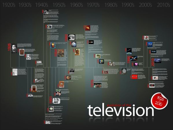 Evolution of Television timeline infographic