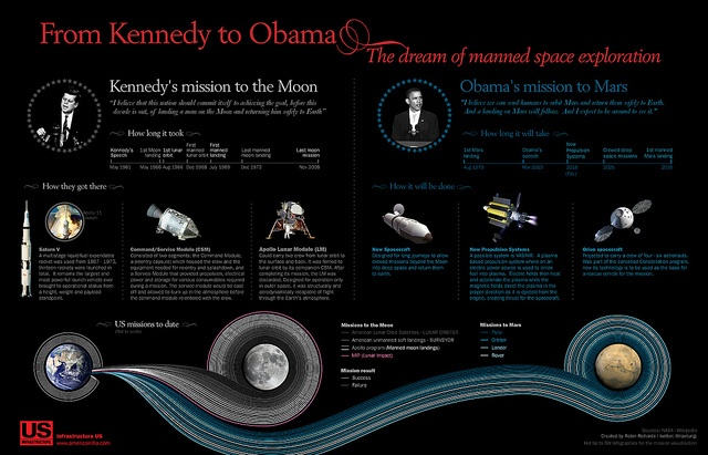 Kennedy to Obama-spaceflight by GDS Infographics