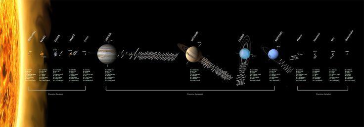 """SISTEMA SOLAR  .... """"Planetas rocosos"""" : Mercurio, Venus, Tierra, Marte y Ceres ....... """"Planetas gaseosos"""": Jupiter, Saturno, Urano y Neptuno ......... """"Planetas helados"""" : Plutón, Haumes, Ceris y Makemake ............. TOTAL COMPOSICION PLANETAS DEL SISTEMA SOLAR ---> 13 Uds,"""