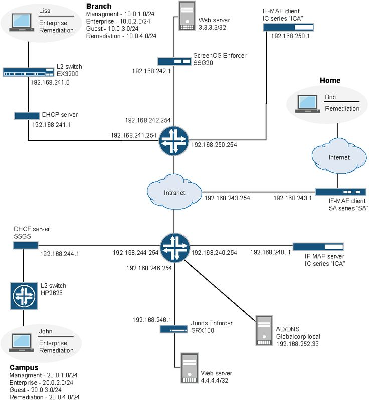 #juniper #certification #certified #jn01 #jn0-2 #junos #jncis #srx