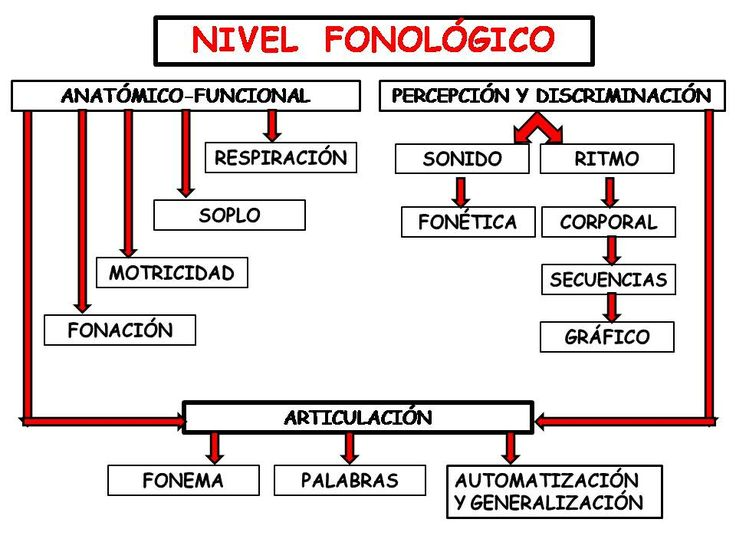 http://audiciontierno.blogspot.com.es/search/label/NIVEL%20FONOL%C3%93GICO