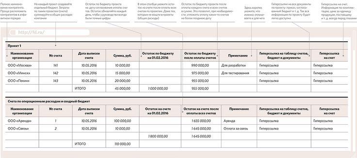 Удобный реестр для согласования счетов наоплату. Финансовая справочная система «Система Финансовый директор»
