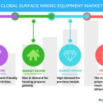 Surface Mining Equipment Market - Drivers and Forecasts by Technavio