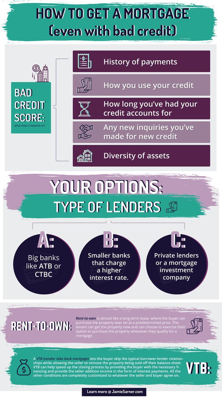 How To Get A Mortgage With Bad Credit Guide For Canadians With