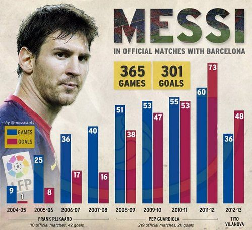 Lionel Messi, 301 goals in 365 matches. Wow.