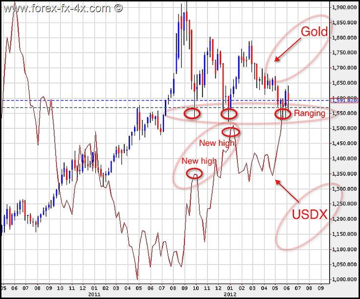 05 08 2011 форекс burning сколько стоит доллар и евро