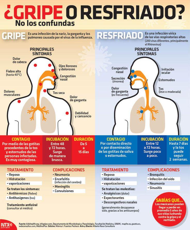 ¿Gripe o resfriado? - Investigación y Desarrollo