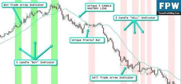 Download Five Candle Mastery Trading Free Forex Indicator Mt4