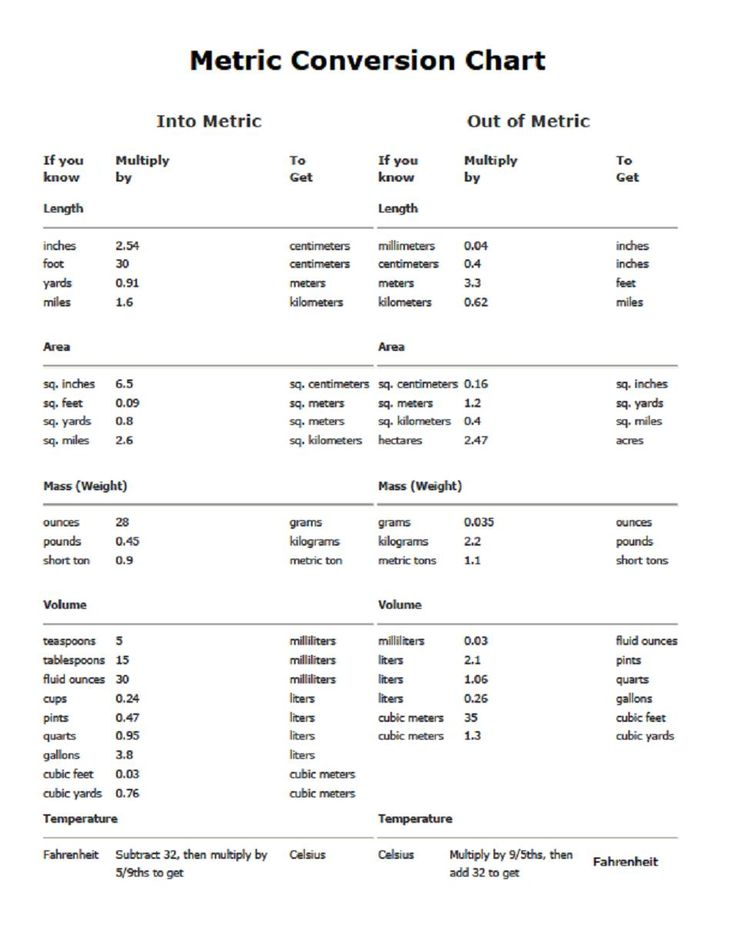 Metric Conversion Table Metric Conversion Chart Pdf Printable