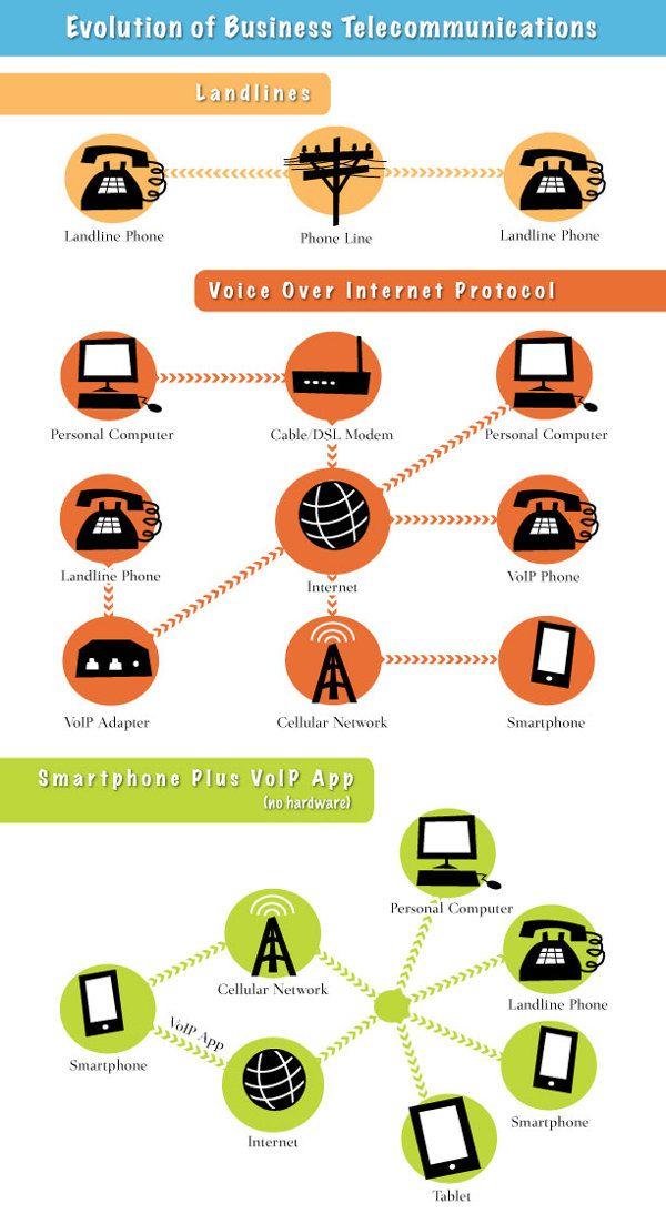 Evolution of Business Telecommunications