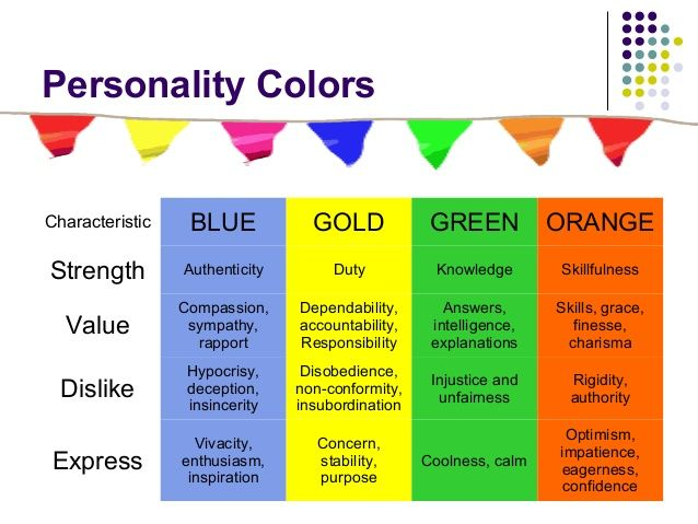 true colors personality Color Personality Test Blue Gold