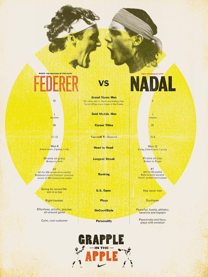 Nike's 'Grapple In The Apple' Campaign To Promote The 2008 US Open Match Between Federer and Nadal