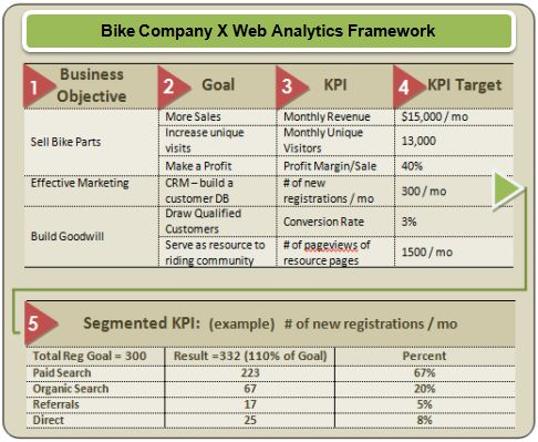 matt smedly web analytics measuremet framework sm