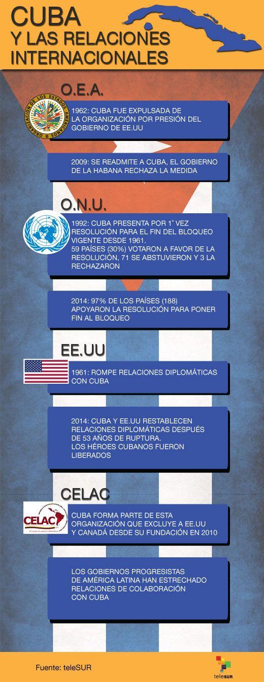 Cuba y las relaciones internacionales
