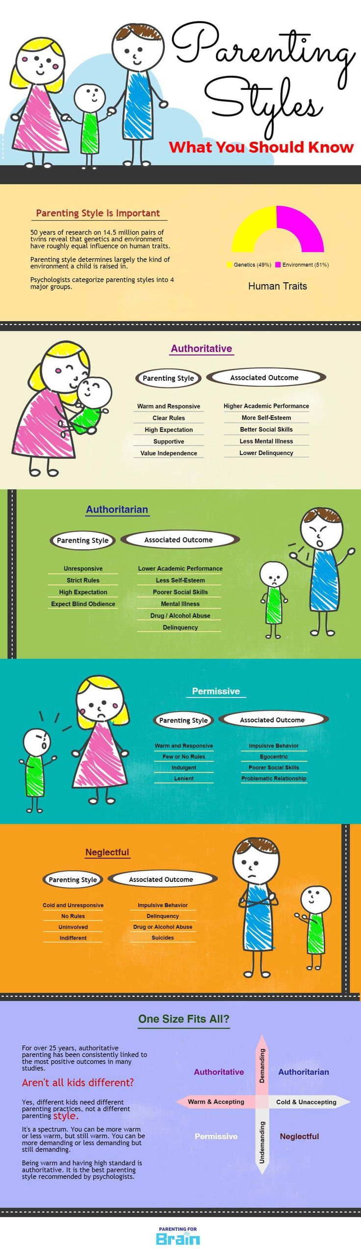 definitions of four parenting styles Original attachment three-category measure  domains of parenting and close peer  following are four general relationship styles that people often.