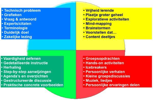 Iedereen leert anders. Informatie uit verschillende leerstijlen toepassen is belangrijk om voor elk wat wils te hebben (leerstijlen van Kolb: afwisseling tussen comfortzone en uitdaging).