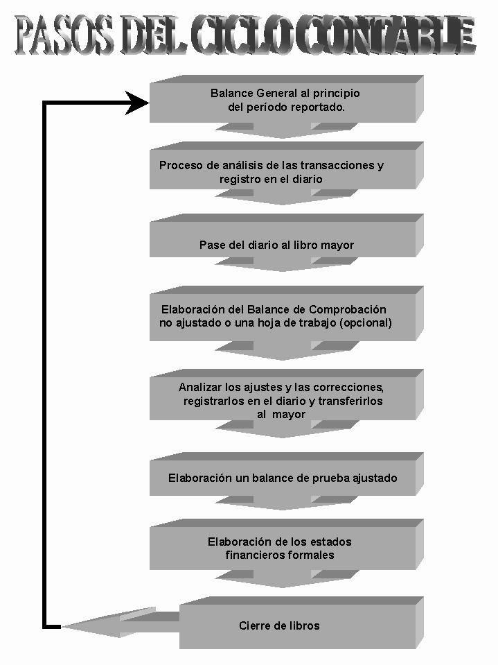 El ciclo contable - Monografias.com