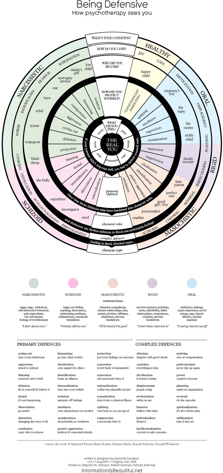 Psychotherapy : feelings and personality types diagnostic infographic