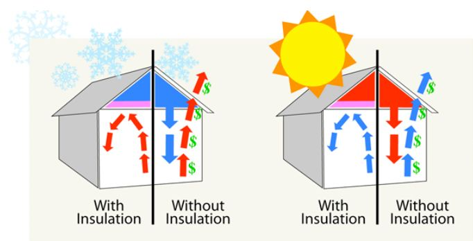 The average home has less than a R19 Insulation (the bare minimum) value.  If you were to upgrade to an R36 Value (an additional 6-8 inches) you could increase your systems efficiency by 15-20% per month.  #daffanmechanical#energyefficient
