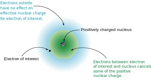The Shielding Effect and Effective Nuclear Charge - Electron Configuration
