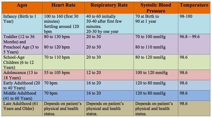 NEMSES Vital Signs Chart