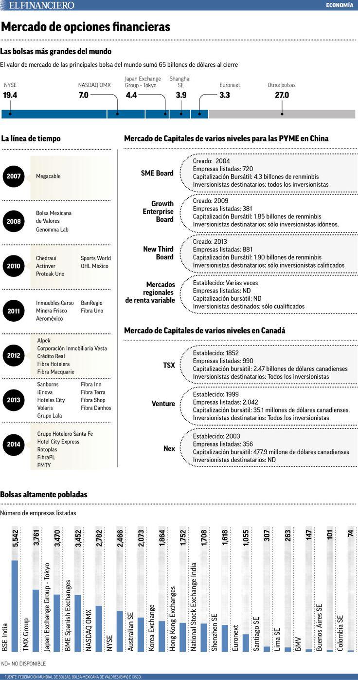Nuevas plataformas fomentarían capital semilla en la Bolsa. 27/01/2015