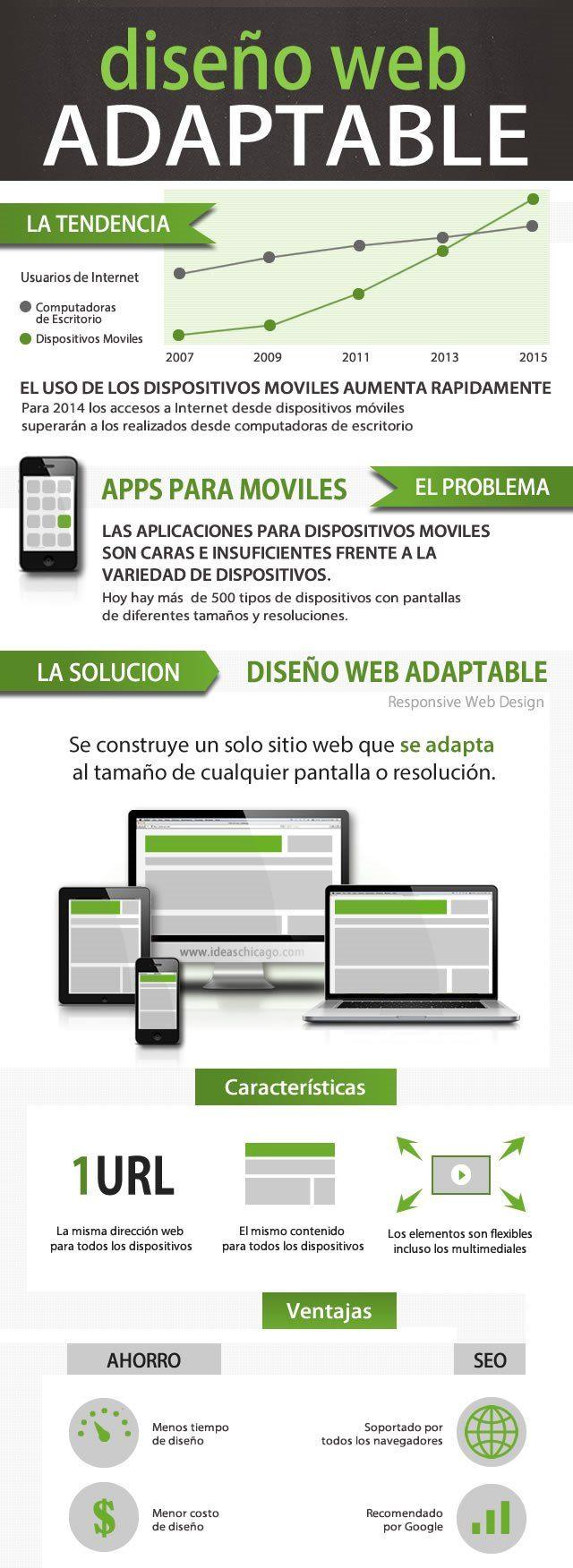 #diseñoweb responsibe o adaptable a diferentes dispositivos