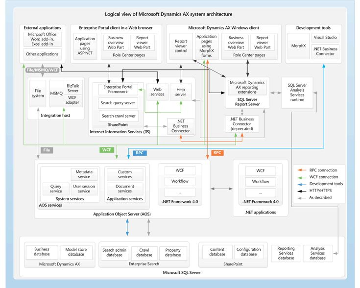 System architecture diagram for Microsoft Dynamics AX