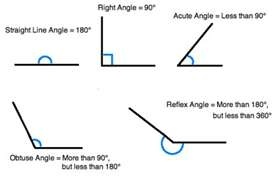 math review: Types of anglesSchools Ideas, Math Reviews