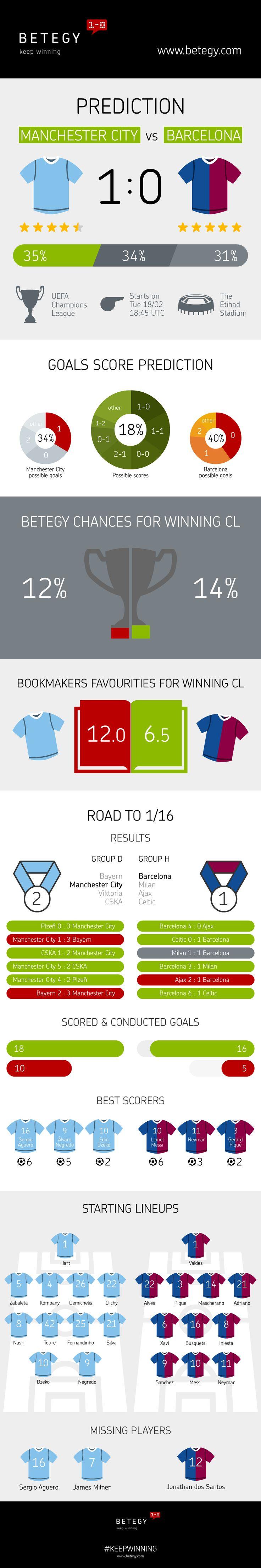 Manchester City vs FC Barcelona