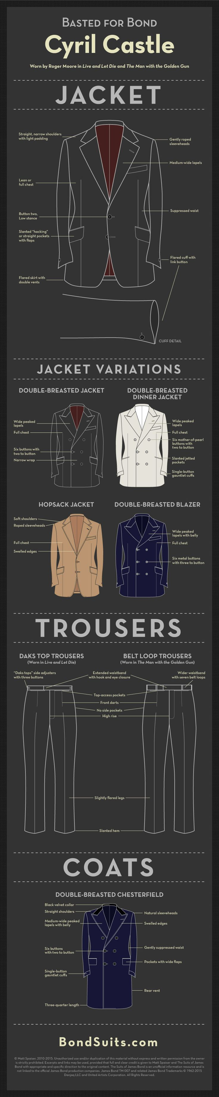 """Basted for Bond"" continues with an infographic that examines the cuts and details of Cyril Castle's jackets (including the silk dinner jacket and tan hopsack jacket), trousers and chesterfield coat that he made for Roger Moore to wear in Live and Let Die and … Continue reading →"