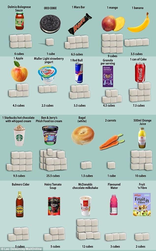 Znalezione obrazy dla zapytania ile cukru w produktach