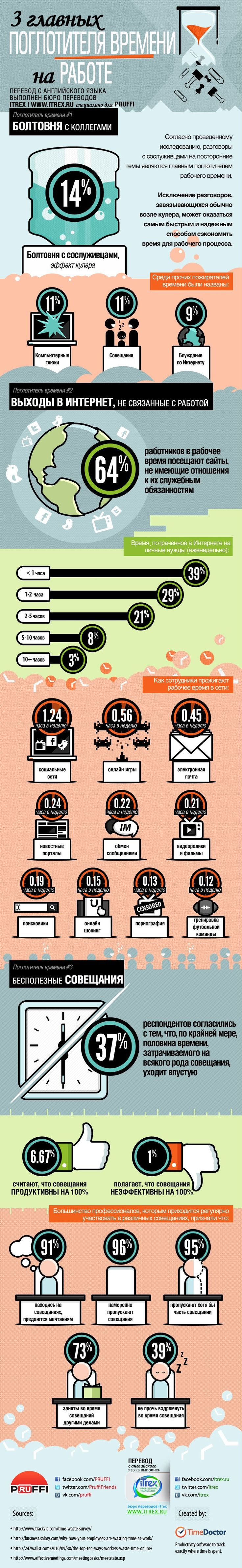 Согласно проведенному исследованию, разговоры с сослуживцами на посторонние темы являются главным поглотителем рабочего времени. Исключение разговоров, завязывающихся обычно возле кулера, может оказаться самым быстрым и надежным способом сэкономить время для рабочего процесса.#инфографика