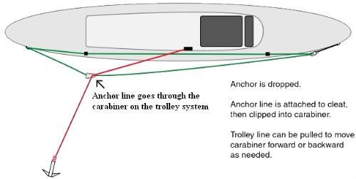 Anchor trolleys allow you to move the anchor from the bow to the stern or vice versa. You may need to anchor from a certain point on the boat dependin...
