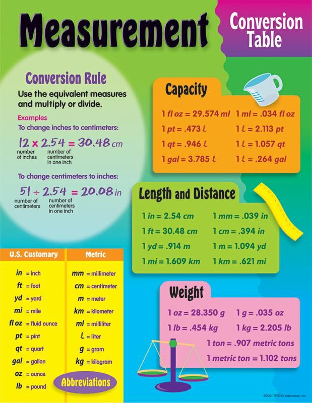 Measurement conversion table learning chart 5th grade - Table of converting measurements ...