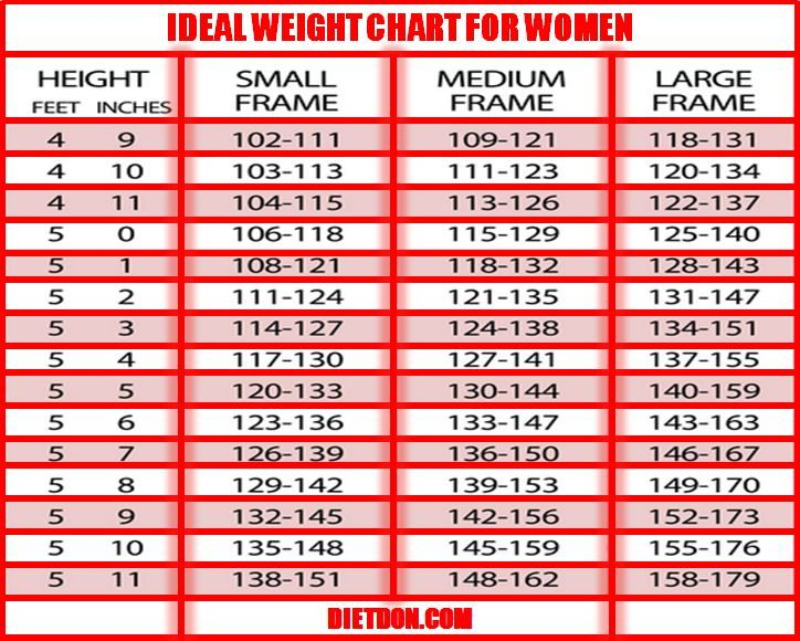 **Ideal Weight Chart-The Why For Women http://dietdon.com/do-you-need-weight-loss-ideal-weight-chart-for-women/