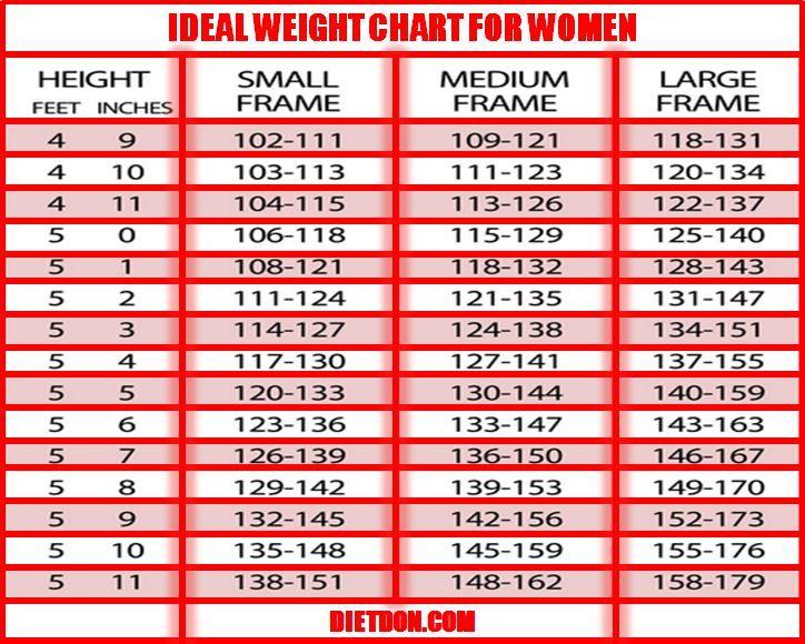 womens weight chart