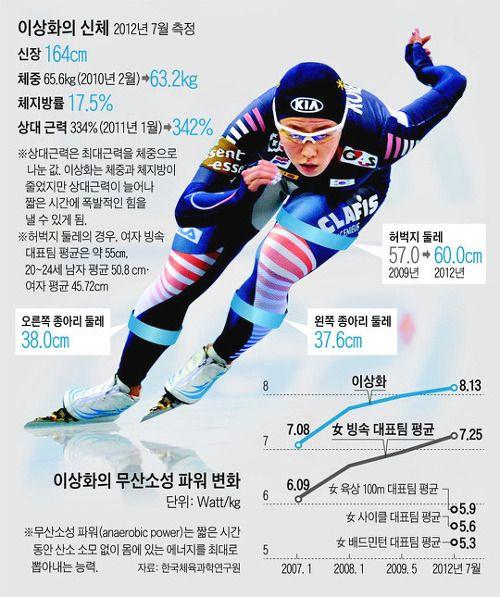 She even has an #infographic  바람이 전하는말 :: 운동선수 수트 빨 대박.. 이상화 소치 프로필 사진..