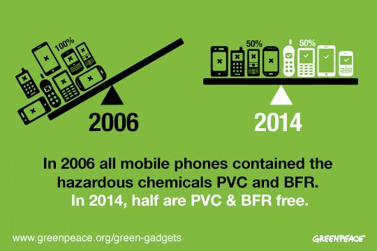 changes in pvc and bfr content of mobile phones from 2006 to 2014