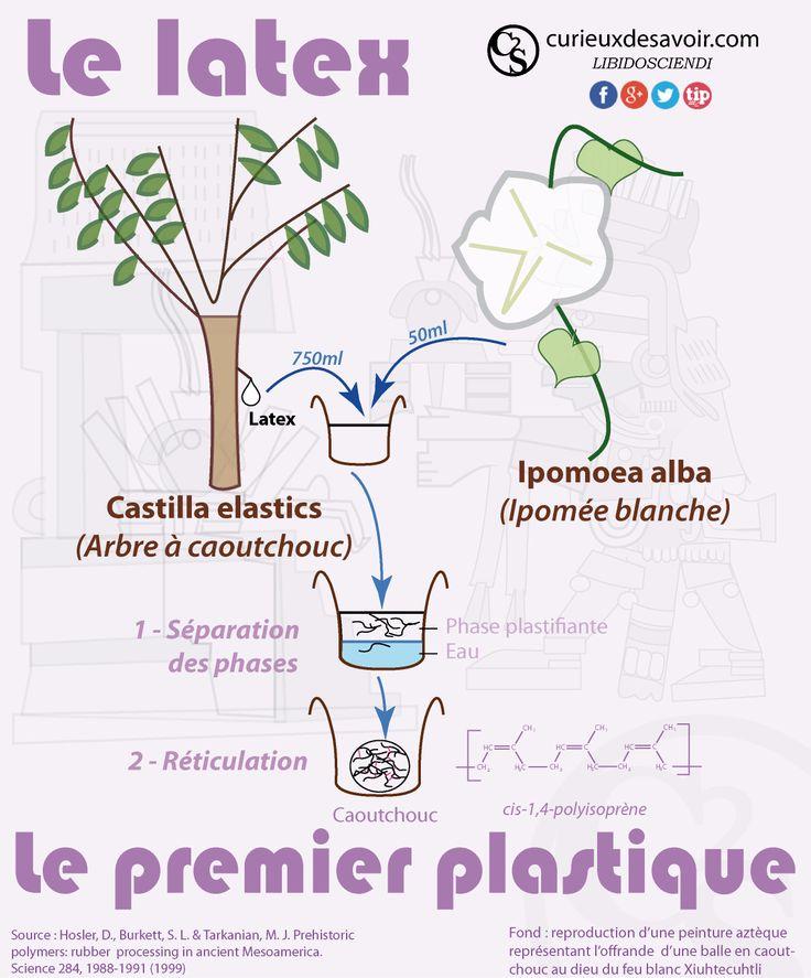 Les plastiques : histoire et synthèse.  http://www.curieuxdesavoir.com/112-les-plastiques-histoire-et-s.html