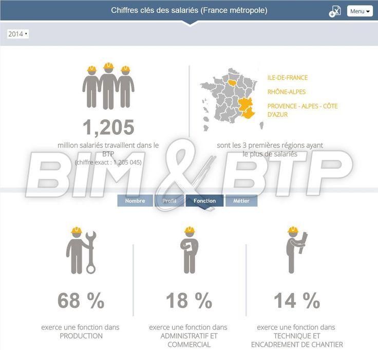Les lourdes conséquences du BIM - Les chiffres de l'emploi salarié dans le BTP