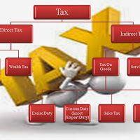 Income Tax Presentation (Slab Rates, Income Tax Return, Form 16, Types of Taxes Etc) By.Mr.Paresh Jain