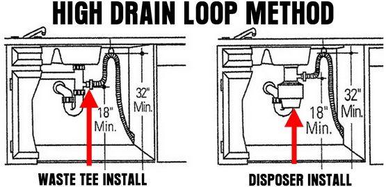 Dishwasher High Drain Loop And Air Gap (Anti Siphon