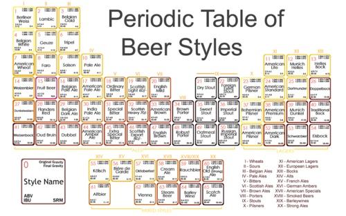 Tableau périodique des bières (merci @Dao Sunnitilawan !)