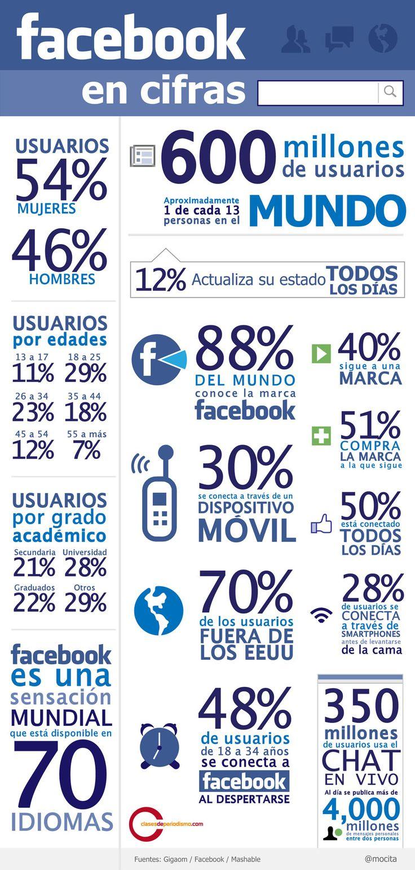 Facebook-usuarios-2011.jpg (945×1978)