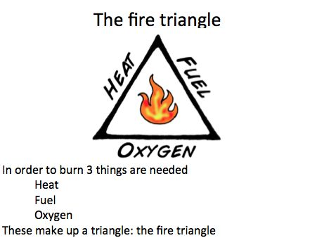 Presentation about fuels, the fire triangle